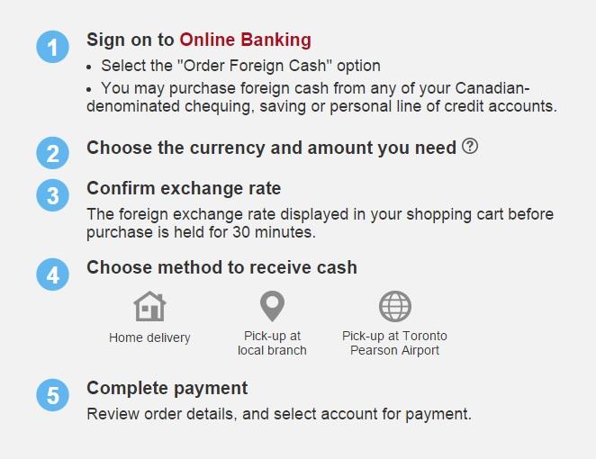 cibc-foreign-cash